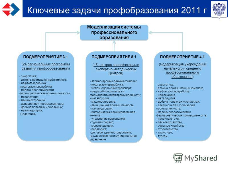 Ключевые задачи профобразования 2011 г Модернизация системы профессионального образования ПОДМЕРОПРИЯТИЕ 8.1 (15 центров квалификации и экспертно-методических центров) - атомно-промышленный комплекс; - нефтегазопереработка; - железнодорожный транспор