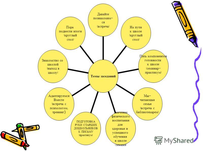 Темы заседаний Давайте познакомим - ся ( встреча ) На пути к школе ( круглый стол ) Пять компонентов готовности к школе ( семинар - практикум ) Мы - читающая семья ( встреча с библиотекарем ) Значение физического воспитания для здоровья и успешного о