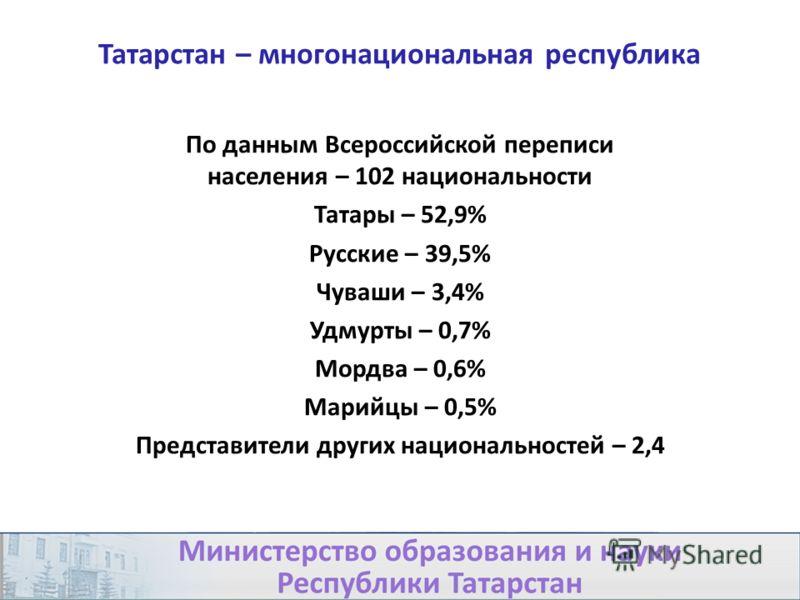 Татарстан – многонациональная республика По данным Всероссийской переписи населения – 102 национальности Татары – 52,9% Русские – 39,5% Чуваши – 3,4% Удмурты – 0,7% Мордва – 0,6% Марийцы – 0,5% Представители других национальностей – 2,4