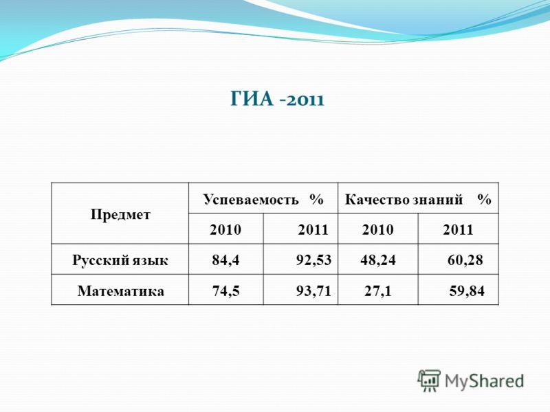 ГИА -2011 Предмет Успеваемость %Качество знаний % 2010201120102011 Русский язык84,492,5348,2460,28 Математика74,593,7127,1 59,84