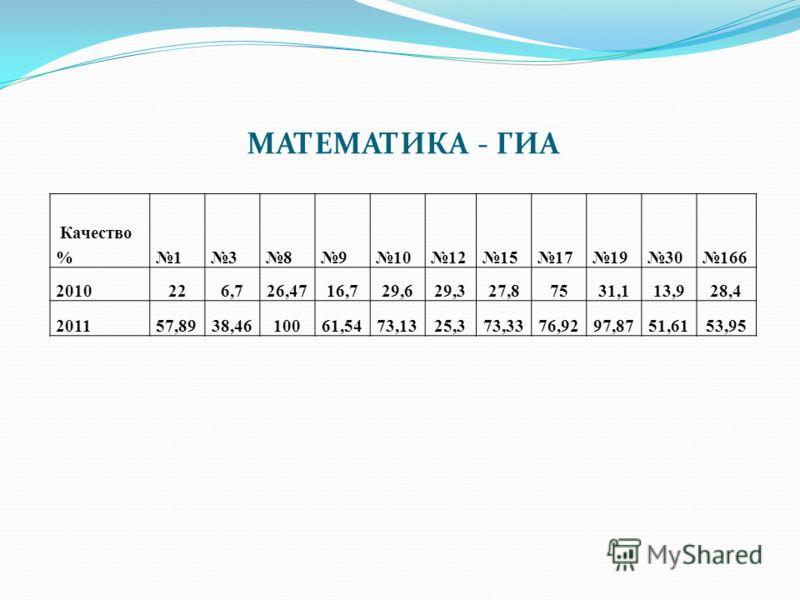МАТЕМАТИКА - ГИА Качество %1389101215171930166 2010226,726,4716,729,629,327,87531,113,928,4 201157,8938,4610061,5473,1325,373,3376,9297,8751,6153,95