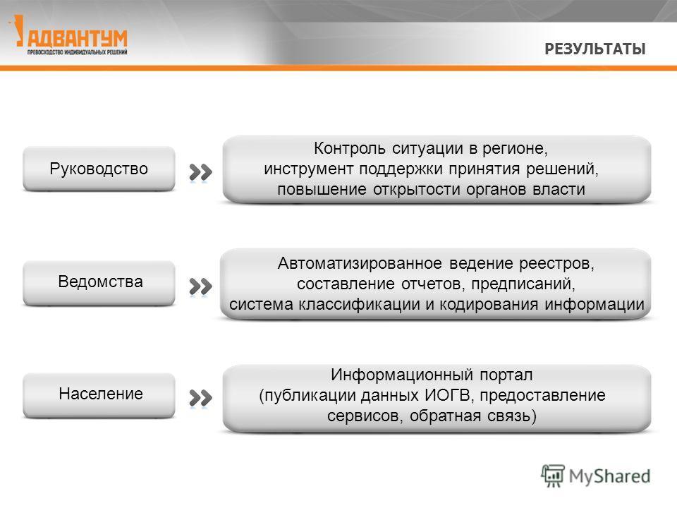 Контроль ситуации в регионе, инструмент поддержки принятия решений, повышение открытости органов власти Автоматизированное ведение реестров, составление отчетов, предписаний, система классификации и кодирования информации Информационный портал (публи