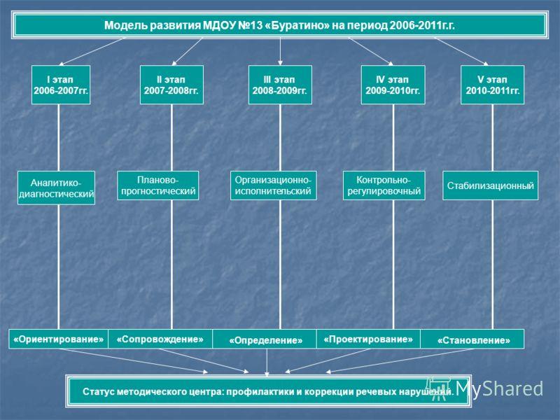 Модель развития МДОУ 13 «Буратино» на период 2006-2011г.г. I этап 2006-2007гг. II этап 2007-2008гг. III этап 2008-2009гг. IV этап 2009-2010гг. V этап 2010-2011гг. «Ориентирование»«Сопровождение» «Определение» «Проектирование» «Становление» Статус мет