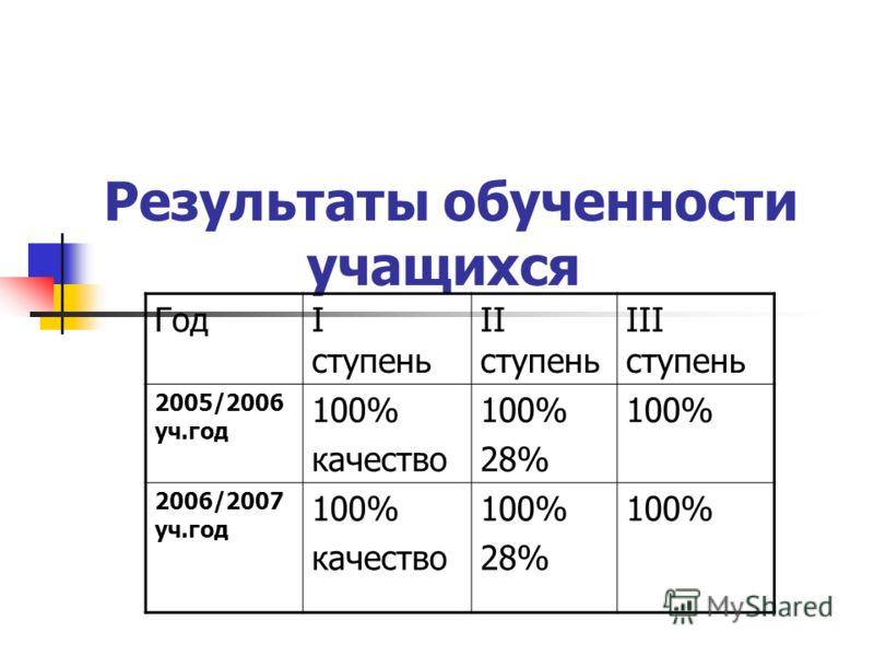 Результаты обученности учащихся ГодI ступень II ступень III ступень 2005/2006 уч.год 100% качество 100% 28% 100% 2006/2007 уч.год 100% качество 100% 28% 100%