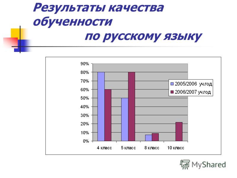 Результаты качества обученности по русскому языку