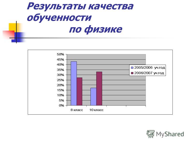 Результаты качества обученности по физике