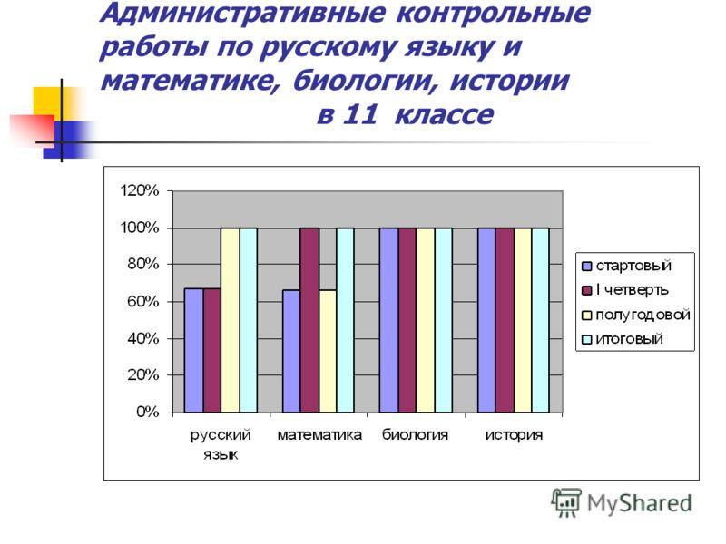 Административные контрольные работы по русскому языку и математике, биологии, истории в 11 классе