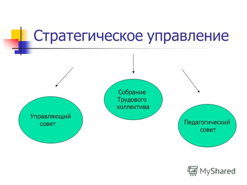 Стратегическое управление Управляющий совет Собрание Трудового коллектива Педагогический совет