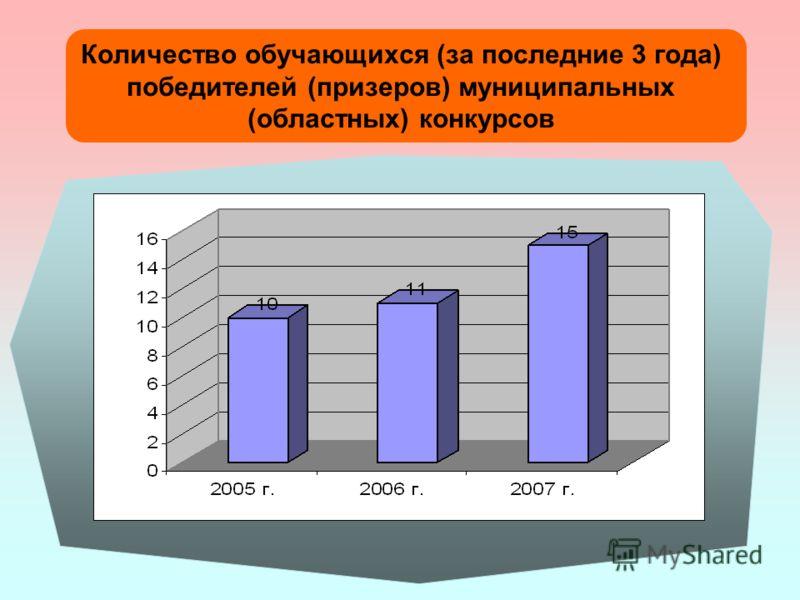 Количество обучающихся (за последние 3 года) победителей (призеров) муниципальных (областных) конкурсов