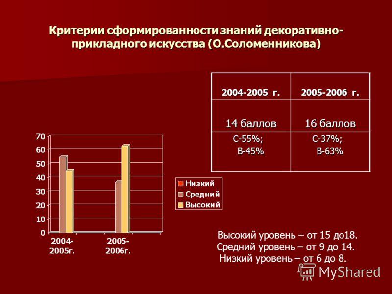 Критерии сформированности знаний декоративно- прикладного искусства (О.Соломенникова) 2004-2005 г. 2005-2006 г. 14 баллов 16 баллов С-55%; С-55%;В-45% С-37%; С-37%;В-63% Высокий уровень – от 15 до18. Средний уровень – от 9 до 14. Низкий уровень – от