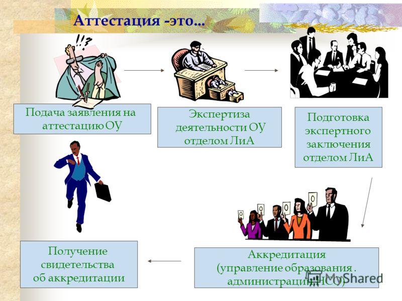 Отдел лицензирования и аттестации управления образованием мэрии г. Новосибирска Добро пожаловать