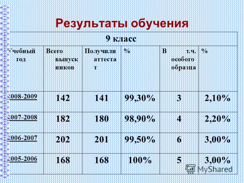 Результаты обучения 9 класс Учебный год Всего выпуск ников Получили аттеста т %В т.ч. особого образца % 2008-2009 14214199,30%32,10% 2007-2008 18218098,90%42,20% 2006-2007 20220199,50%63,00% 2005-2006 168 100%53,00%