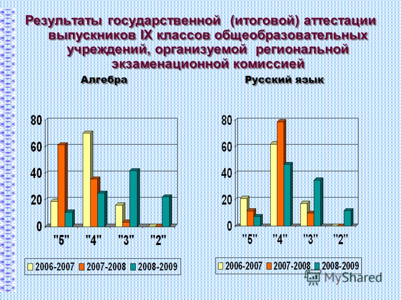 Результаты государственной (итоговой) аттестации выпускников IX классов общеобразовательных учреждений, организуемой региональной экзаменационной комиссией Алгебра Русский язык