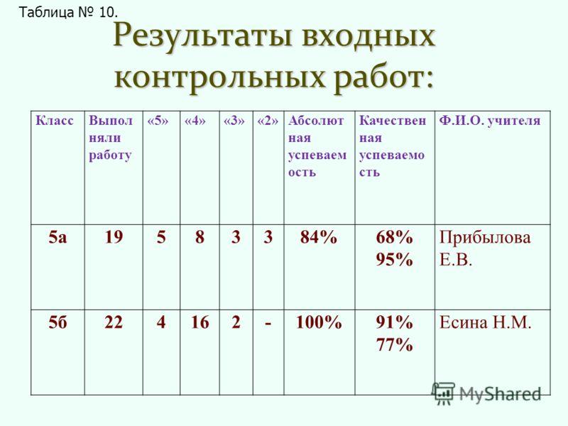 Результаты входных контрольных работ: КлассВыпол няли работу «5»«4»«3»«2»Абсолют ная успеваем ость Качествен ная успеваемо сть Ф.И.О. учителя 5а19583384%68% 95% Прибылова Е.В. 5б224162-100%91% 77% Есина Н.М. Таблица 10.