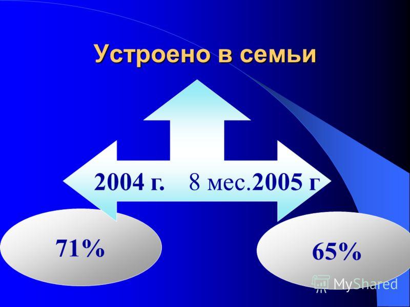 Устроено в семьи 71% 65% 2004 г. 8 мес.2005 г.