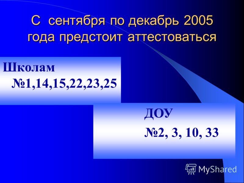 С сентября по декабрь 2005 года предстоит аттестоваться Школам 1,14,15,22,23,25 ДОУ 2, 3, 10, 33