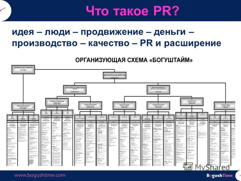 Что такое PR? идея – люди – продвижение – деньги – производство – качество – PR и расширение