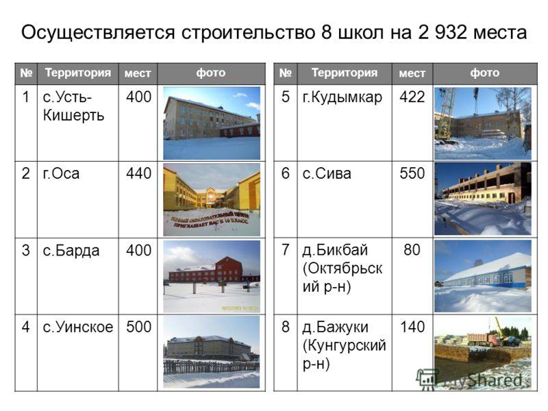Осуществляется строительство 8 школ на 2 932 места Территорияместфото 1с.Усть- Кишерть 400 2г.Оса440 3с.Барда400 4с.Уинское500 Территорияместфото 5г.Кудымкар422 6с.Сива550 7д.Бикбай (Октябрьск ий р-н) 80 8д.Бажуки (Кунгурский р-н) 140