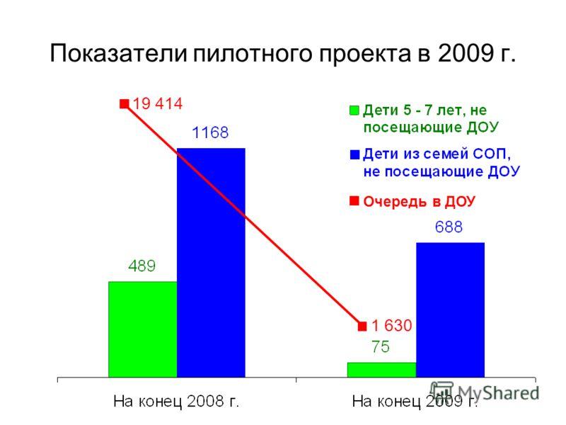 19 414 1 630 Очередь в ДОУ Показатели пилотного проекта в 2009 г.