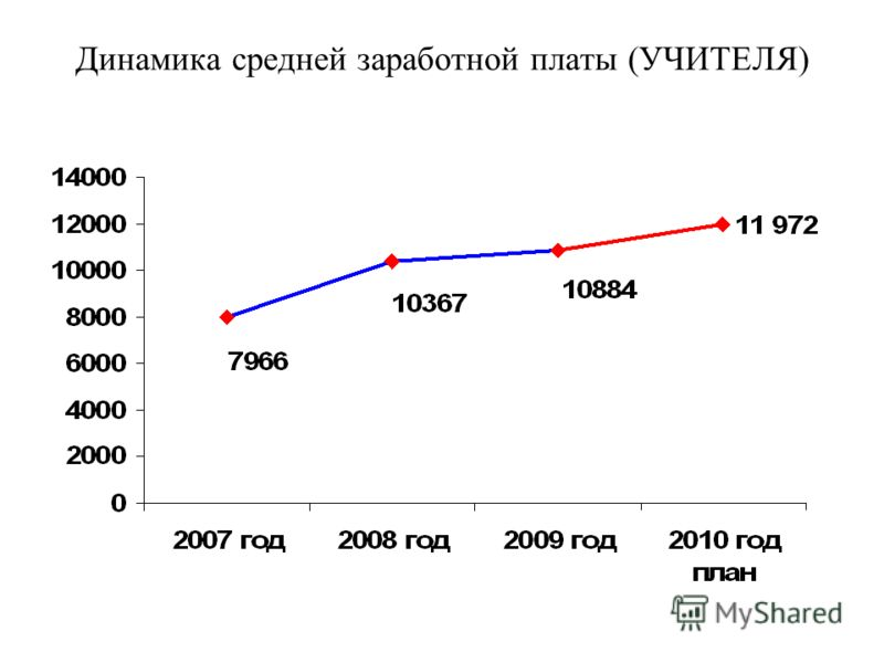 Динамика средней заработной платы (УЧИТЕЛЯ)