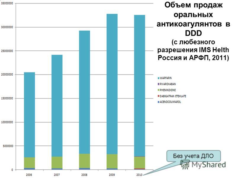 Объем продаж оральных антикоагулянтов в DDD (с любезного разрешения IMS Helth Россия и АРФП, 2011) Без учета ДЛО