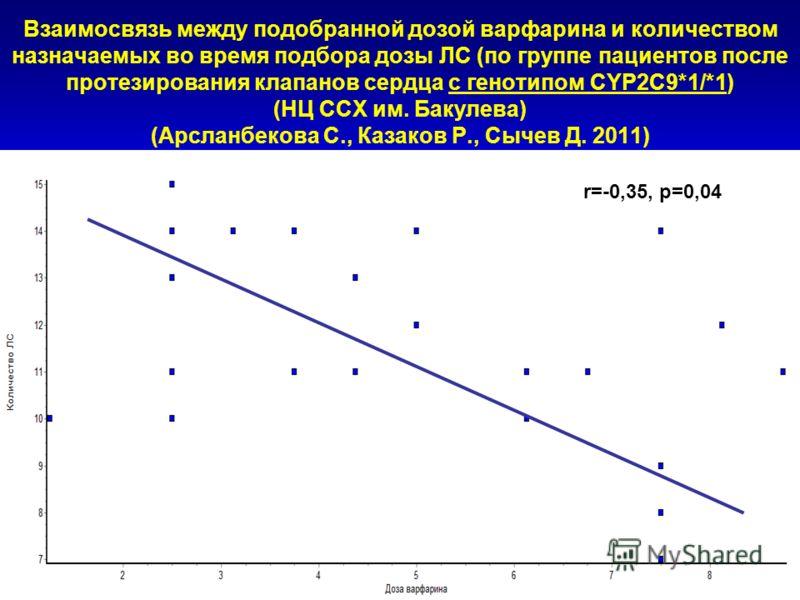 r=-0,35, p=0,04 Взаимосвязь между подобранной дозой варфарина и количеством назначаемых во время подбора дозы ЛС (по группе пациентов после протезирования клапанов сердца с генотипом CYP2C9*1/*1) (НЦ ССХ им. Бакулева) (Арсланбекова С., Казаков Р., Сы