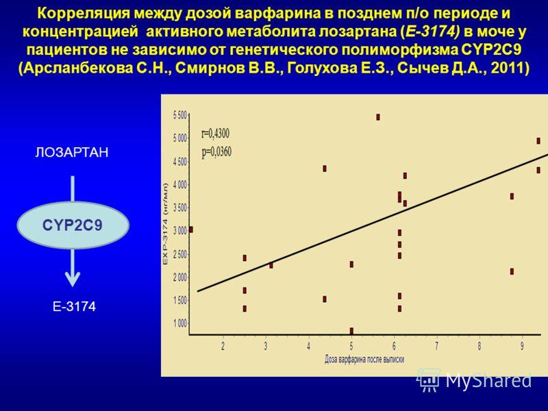 Корреляция между дозой варфарина в позднем п/о периоде и концентрацией активного метаболита лозартана (Е-3174) в моче у пациентов не зависимо от генетического полиморфизма CYP2C9 (Арсланбекова С.Н., Смирнов В.В., Голухова Е.З., Сычев Д.А., 2011) ЛОЗА