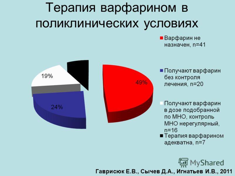 Терапия варфарином в поликлинических условиях Гаврисюк Е.В., Сычев Д.А., Игнатьев И.В., 2011