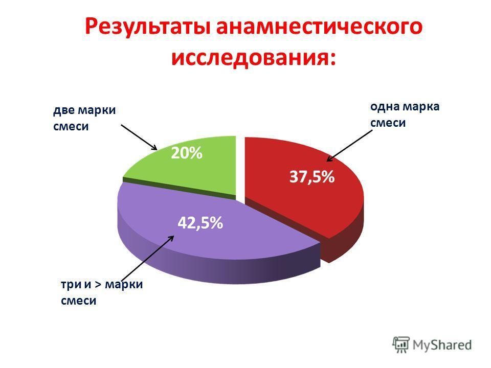 Результаты анамнестического исследования: две марки смеси три и > марки смеси одна марка смеси
