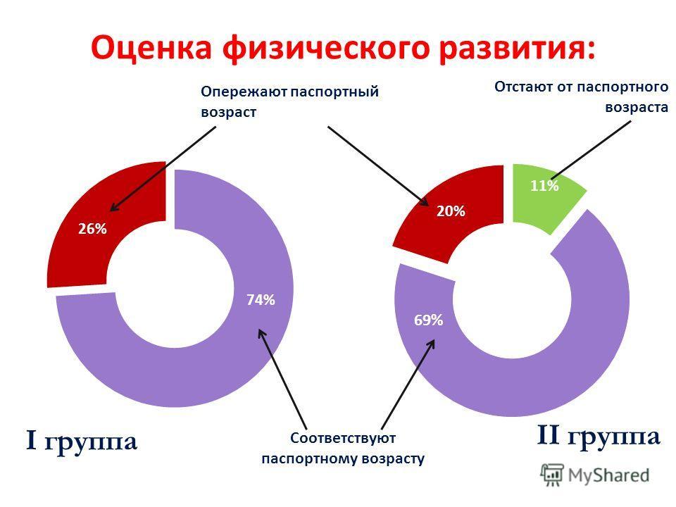 Оценка физического развития: I группа II группа 69% Соответствуют паспортному возрасту Отстают от паспортного возраста Опережают паспортный возраст