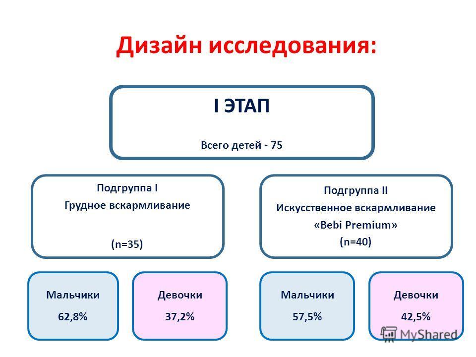 Дизайн исследования: I ЭТАП Всего детей - 75 Подгруппа I Грудное вскармливание (n=35) Подгруппа II Искусственное вскармливание «Bebi Premium» (n=40) Мальчики 62,8% Девочки 37,2% Мальчики 57,5% Девочки 42,5%