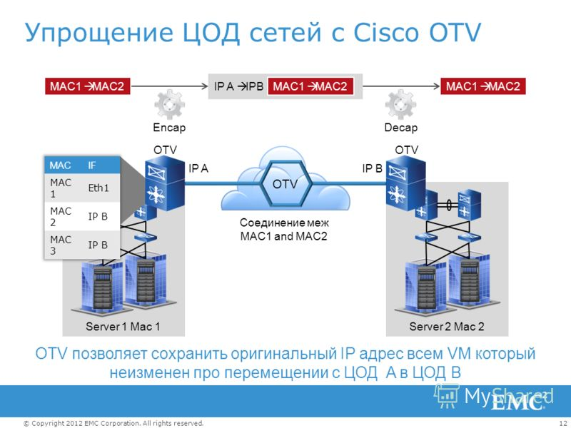 12© Copyright 2012 EMC Corporation. All rights reserved. Упрощение ЦОД сетей с Cisco OTV OTV позволяет сохранить оригинальный IP адрес всем VM который неизменен про перемещении с ЦОД A в ЦОД B Server 1 Mac 1Server 2 Mac 2 Соединение меж MAC1 and MAC2