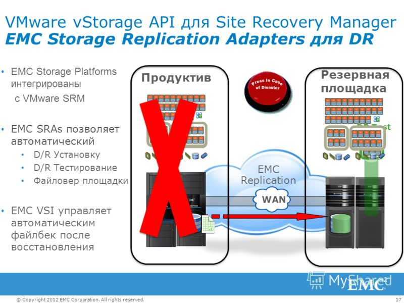 17© Copyright 2012 EMC Corporation. All rights reserved. VMware vStorage API для Site Recovery Manager EMC Storage Replication Adapters для DR Резервная площадка EMC Replication Продуктив DR Test WAN EMC Storage Platforms интегрированы с VMware SRM E