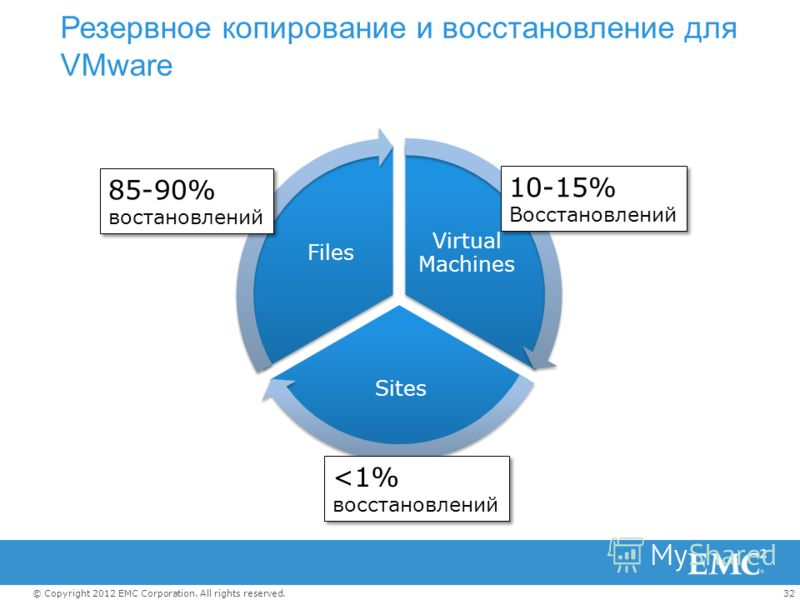 32© Copyright 2012 EMC Corporation. All rights reserved. Резервное копирование и восстановление для VMware Virtual Machines Sites Files 85-90% востановлений 85-90% востановлений 10-15% Восстановлений 10-15% Восстановлений