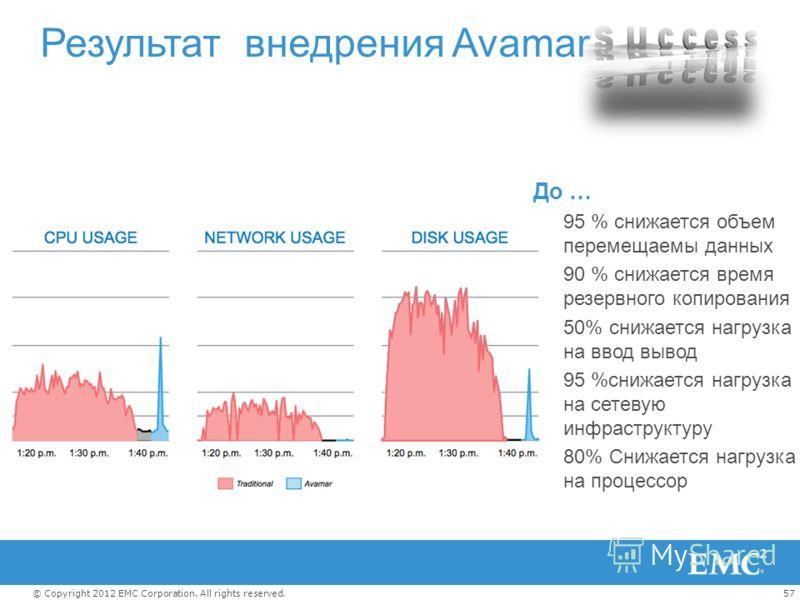 57© Copyright 2012 EMC Corporation. All rights reserved. Результат внедрения Avamar До … 95 % снижается объем перемещаемы данных 90 % снижается время резервного копирования 50% снижается нагрузка на ввод вывод 95 %снижается нагрузка на сетевую инфрас