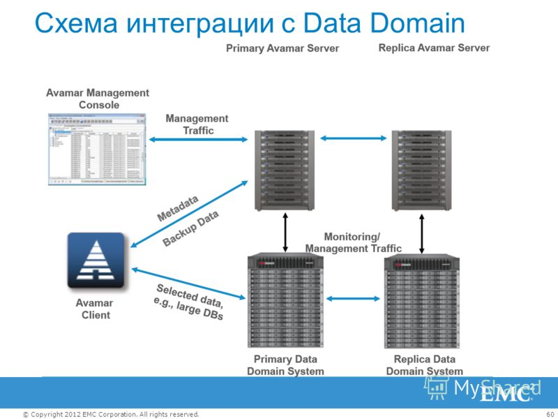 60© Copyright 2012 EMC Corporation. All rights reserved. Схема интеграции с Data Domain
