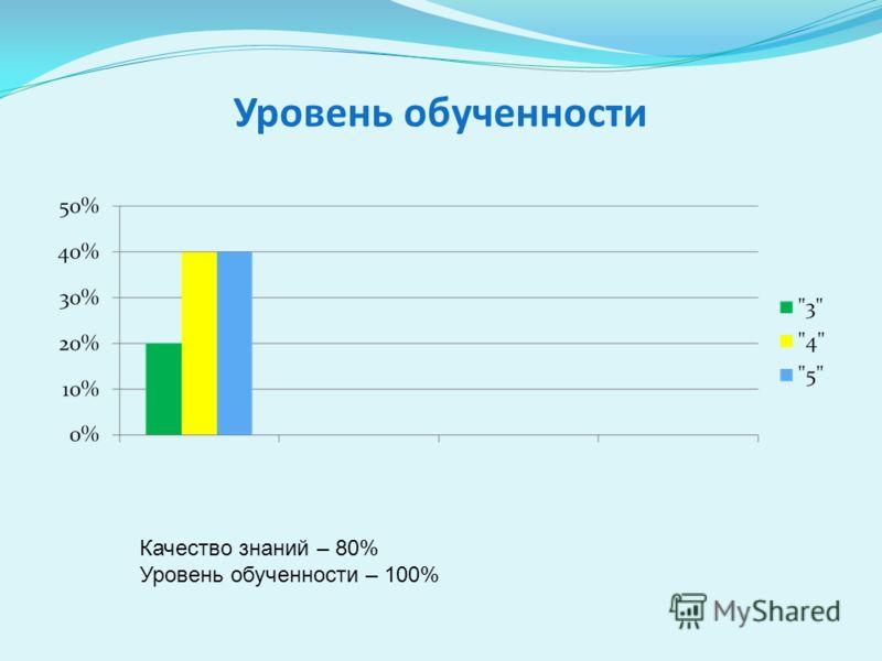 Уровень обученности Качество знаний – 80% Уровень обученности – 100%