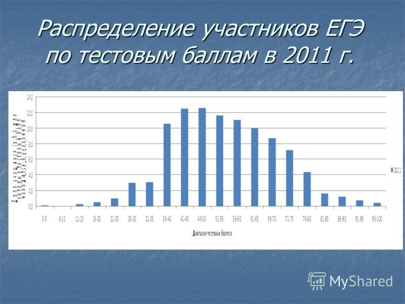Распределение участников ЕГЭ по тестовым баллам в 2011 г.