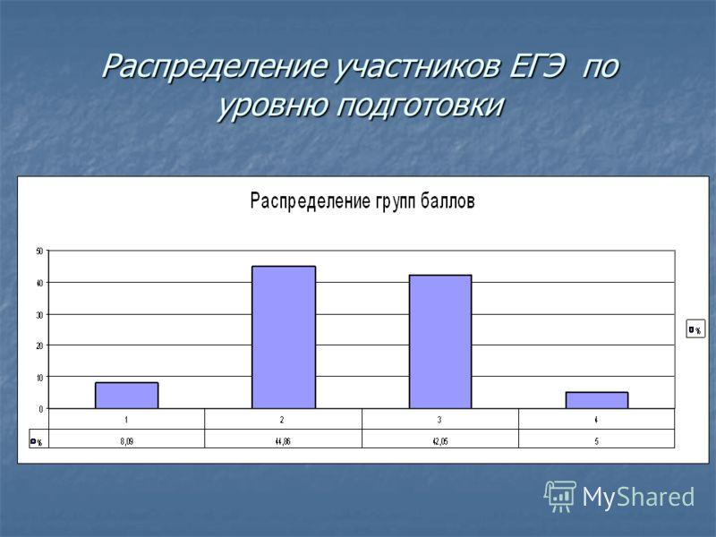 Распределение участников ЕГЭ по уровню подготовки