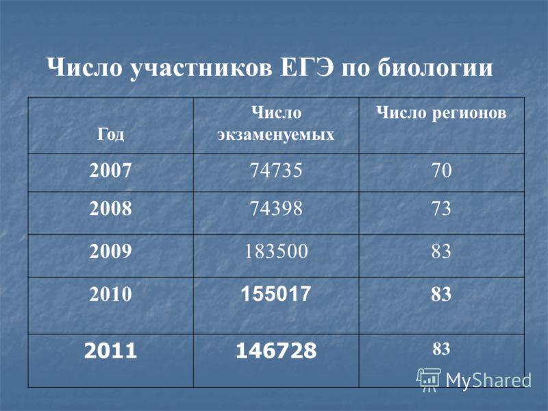 Число участников ЕГЭ по биологии Год Число экзаменуемых Число регионов 20077473570 20087439873 20091835008383 2010 155017 8383 2011146728 83