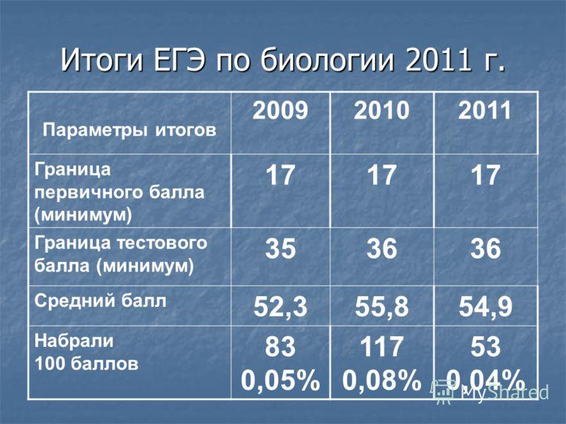 Итоги ЕГЭ по биологии 2011 г. Параметры итогов 200920102011 Граница первичного балла (минимум) 17 Граница тестового балла (минимум) 3536 Средний балл 52,355,854,954,9 Набрали 100 баллов 83 0,05% 117 0,08% 53 0,04%