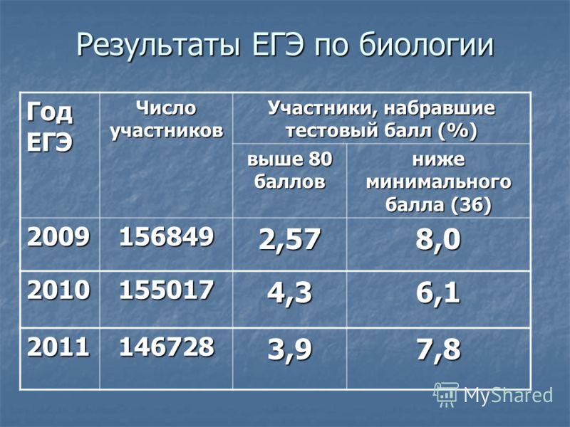 Результаты ЕГЭ по биологии Год ЕГЭ Число участников Участники, набравшие тестовый балл (%) выше 80 баллов ниже минимального балла (36) 20091568492,578,0 20101550174,36,1 2011 1467283,97,8
