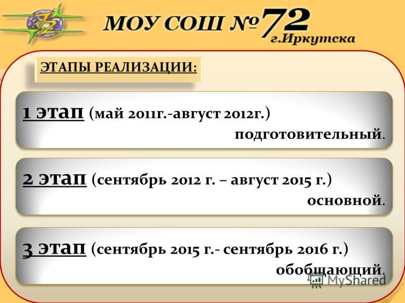 ЭТАПЫ РЕАЛИЗАЦИИ: 1 этап (май 2011г.-август 2012г.) подготовительный. 1 этап (май 2011г.-август 2012г.) подготовительный. 2 этап (сентябрь 2012 г. – август 2015 г.) основной. 2 этап (сентябрь 2012 г. – август 2015 г.) основной. 3 этап (сентябрь 2015
