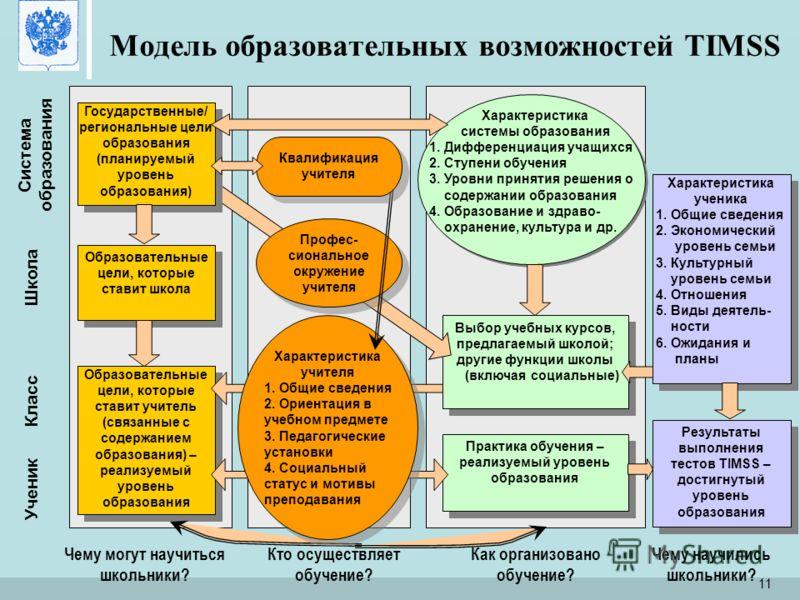 Российская Академия образования Москва, 27 мая 2009 11 Модель образовательных возможностей TIMSS Образовательные цели, которые ставит школа Образовательные цели, которые ставит учитель (связанные с содержанием образования) – реализуемый уровень образ