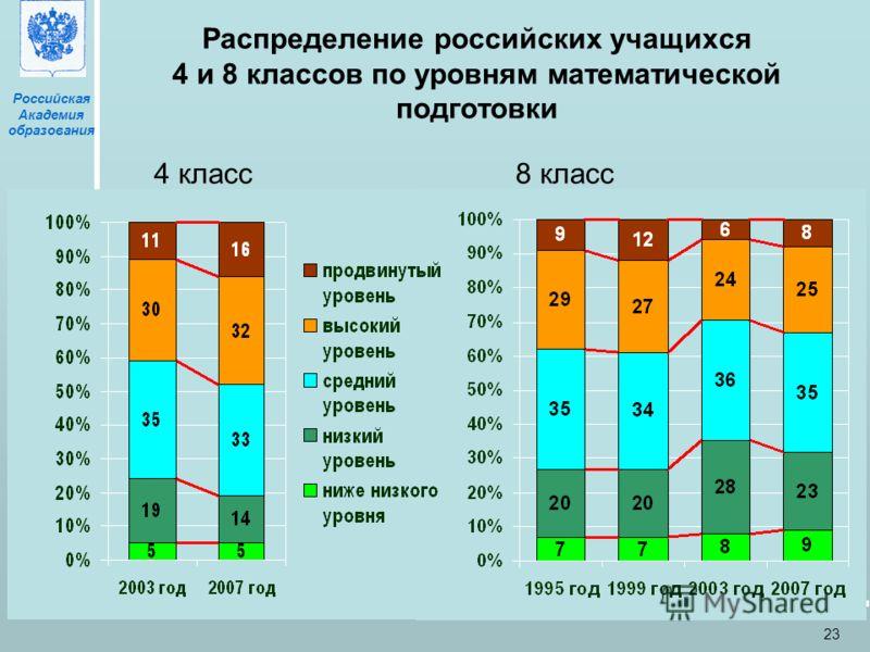 Российская Академия образования Москва, 27 мая 2009 23 Распределение российских учащихся 4 и 8 классов по уровням математической подготовки Процент учащихся 4 класс 8 класс