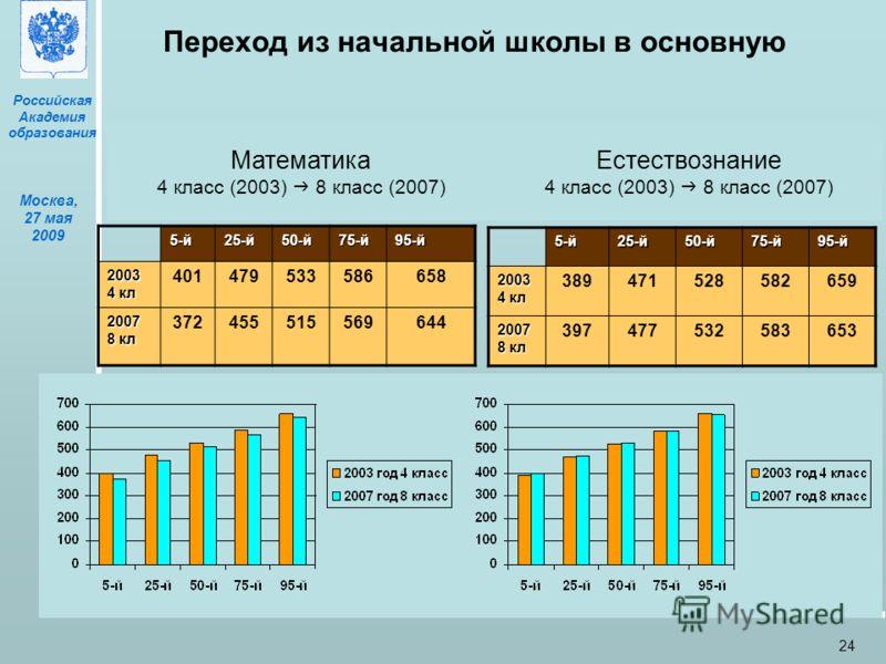 Российская Академия образования Москва, 27 мая 2009 24 Переход из начальной школы в основную 5-й25-й50-й75-й95-й 2003 4 кл 401479533586658 2007 8 кл 372455515569644 5-й25-й50-й75-й95-й 2003 4 кл 389471528582659 2007 8 кл 397477532583653 Математика 4