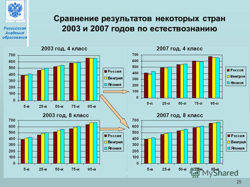Российская Академия образования Москва, 27 мая 2009 25 Сравнение результатов некоторых стран 2003 и 2007 годов по естествознанию 2003 год, 4 класс2007 год, 4 класс 2003 год, 8 класс2007 год, 8 класс