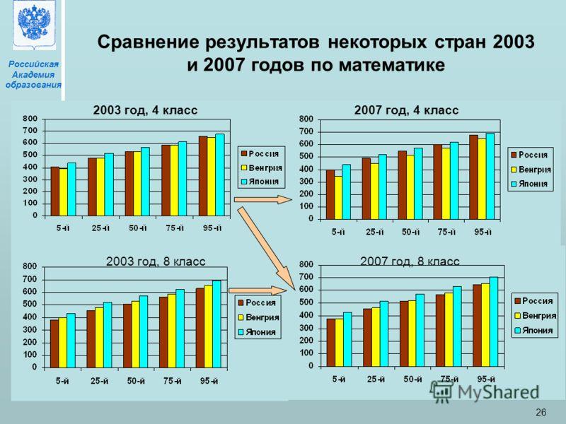 Российская Академия образования Москва, 27 мая 2009 26 Сравнение результатов некоторых стран 2003 и 2007 годов по математике 2003 год, 4 класс2007 год, 4 класс 2003 год, 8 класс2007 год, 8 класс