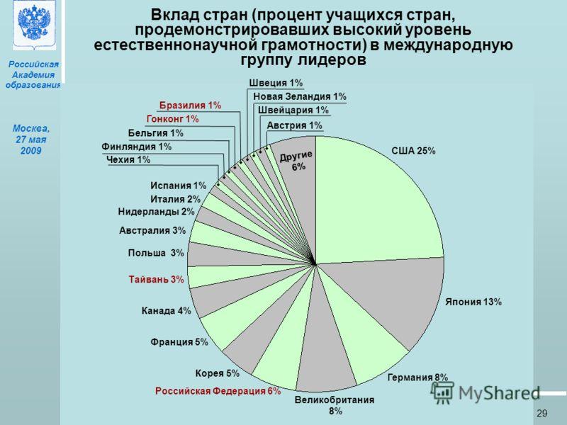 Российская Академия образования Москва, 27 мая 2009 29 Вклад стран (процент учащихся стран, продемонстрировавших высокий уровень естественнонаучной грамотности) в международную группу лидеров Австрия 1% Швейцария 1% Новая Зеландия 1% Швеция 1% Другие