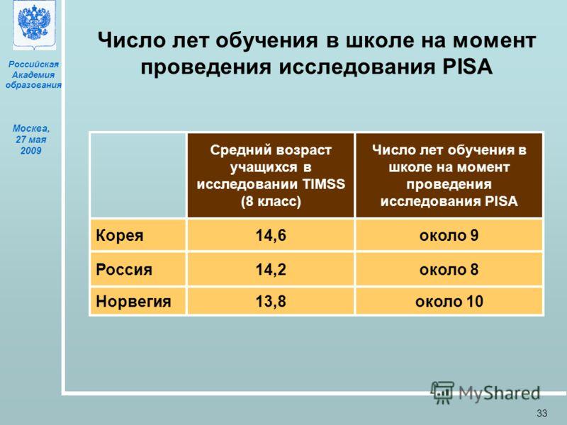 Российская Академия образования Москва, 27 мая 2009 33 Число лет обучения в школе на момент проведения исследования PISA Средний возраст учащихся в исследовании TIMSS (8 класс) Число лет обучения в школе на момент проведения исследования PISA Корея14